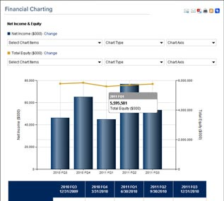 Financial Charting