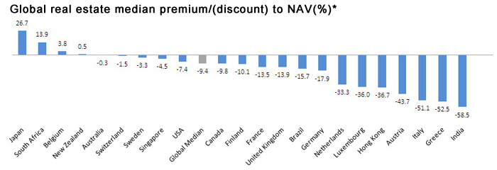 Global real rstate median premium/(discount) to NAV (%)*