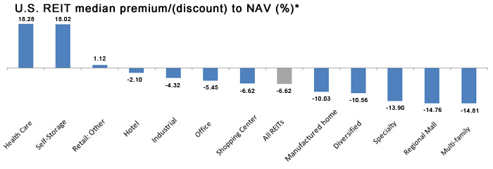 U.S. REIT median premium/(discount) to NAV (%)