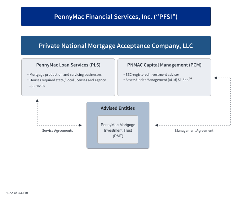 Corporate Structure Pennymac