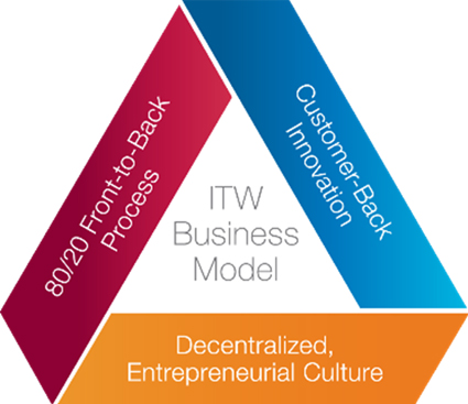 Business Model and Strategic Framework