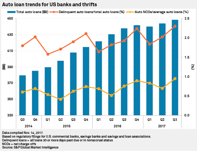 Us Auto Credit >> Us Auto Loan Credit Quality Sputters In Q3 S P Global