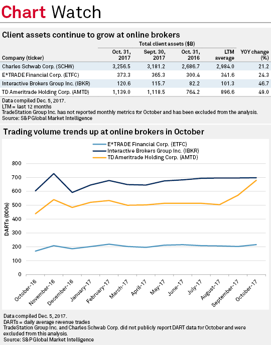 Client assets, trading activity tick up at online brokers in October