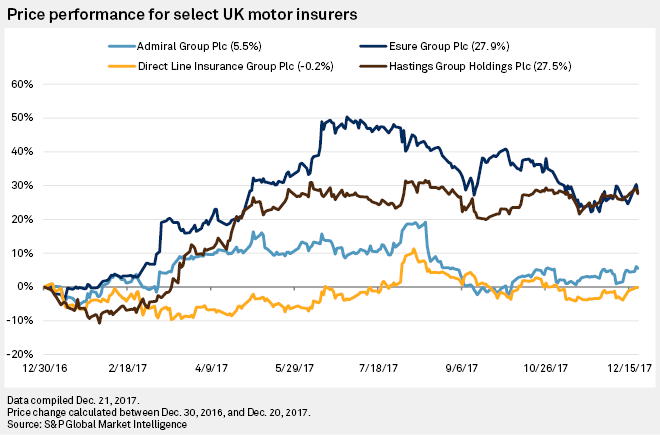 Esure Claims Number >> Hastings Esure Outperform Peers In Tough Uk Motor Insurance Market