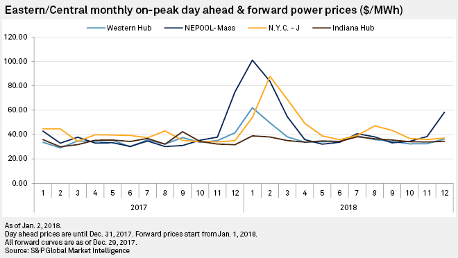Power, natural gas price spike could be short-lived after