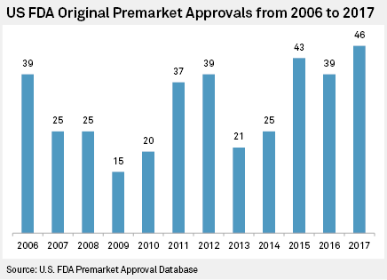 US FDA device, diagnostic approvals reach high in 2017 | S&P