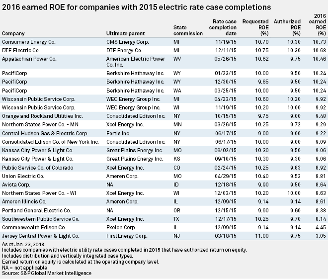 Authorized ROE for US electric utilities ticks up in 2017