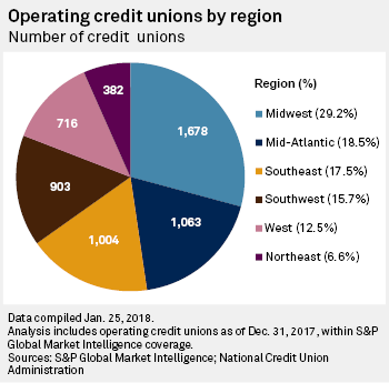 195 Credit Union Mergers Approved In 2017 S P Global Market