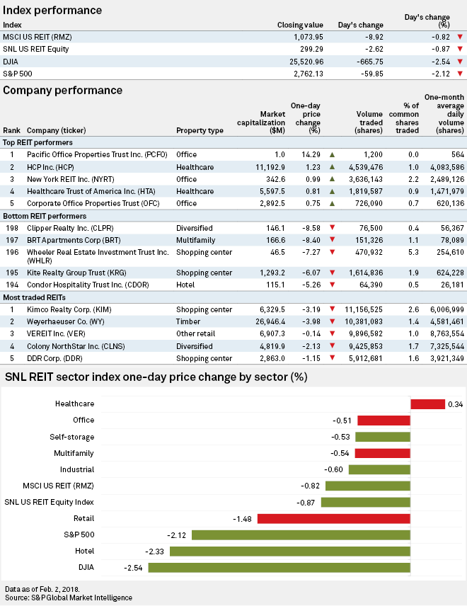 REIT Replay: Broader markets plunge on higher interest rate fears