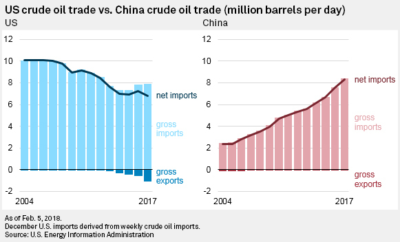 China surpasses US as world's largest crude oil importer
