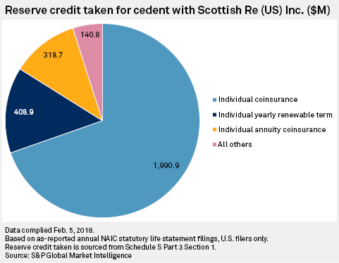 Snl Data Dispatch Retrocession Payment A Key To Keeping Scottish