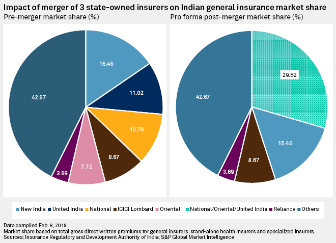 Merger Of 3 Indian General Insurers Could Boost Sector By Reducing