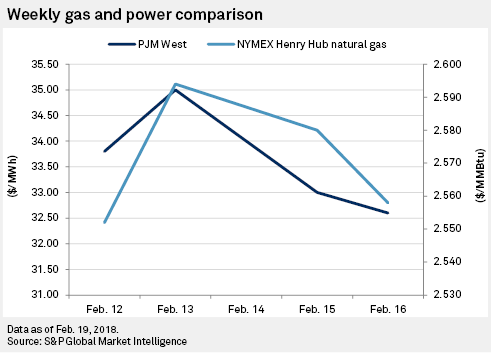 Forwards recap: March power prices swing lower with weak