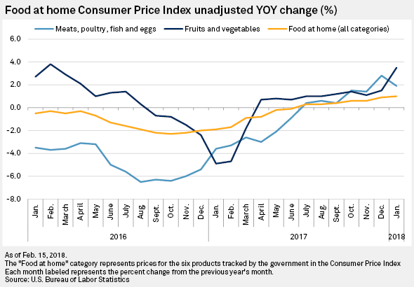 Retail produce prices rise in January, margins still under