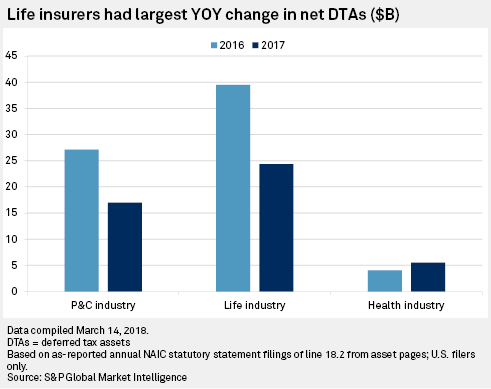 Year-end deferred tax assets fell 38% for US life insurers