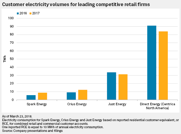 Retail rising: Crowded market sparks scrum for power customers | S&P