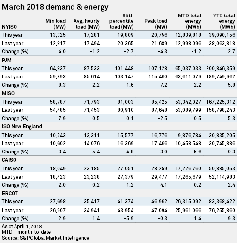 March price trends favor natural gas over coal for electric