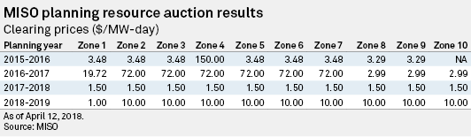 Most zones clear latest MISO planning auction at much higher