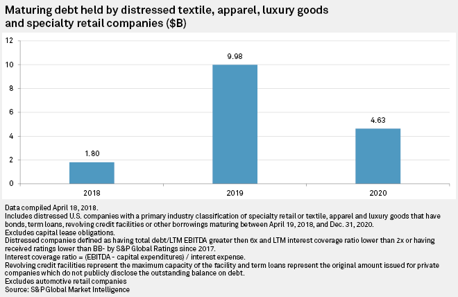 The analyzed group included specialty retailers and apparel and accessories  companies with a distressed debt ratio — total debt over last-12-months  EBITDA ... 7e0382c1628