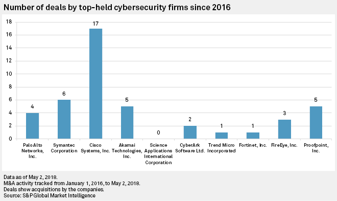Analysis: Cybersecurity ETFs outperform in 2018 amid sector