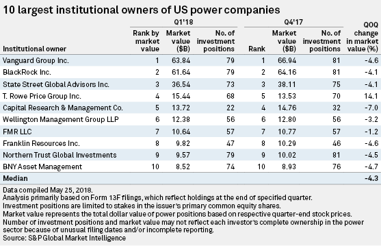 Largest institutional firms downsize power holdings for Q1