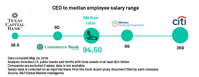 In CEO pay ratio, US banks' focus is on median employee