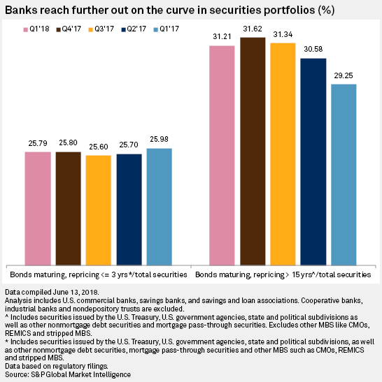 Seeking yield, US banks maintain sizable exposure to longer-dated