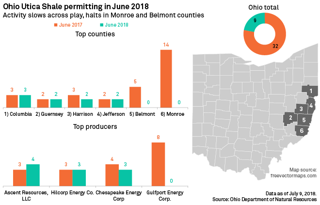 Permitting slows to crawl in Ohio's Utica Shale after