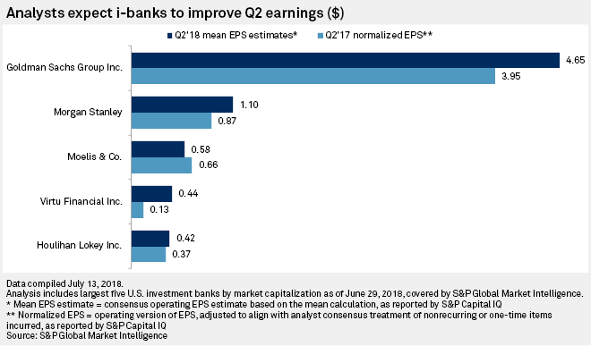 Return of US market volatility set to boost Q2 earnings at