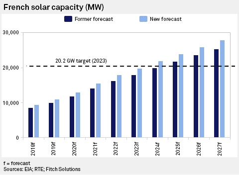 Fitch expects French solar capacity to reach 28 GW by 2027