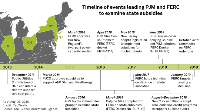 PJM stakeholders tackle questions on FERC capacity market