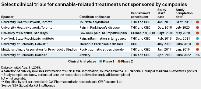 Cannabis companies double down on research, clinical trials