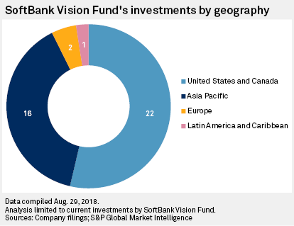 SoftBank's US$100B Vision Fund ramps up investments in Asia
