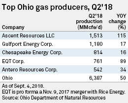 Ohio shale gas production spikes as driller Ascent pushes