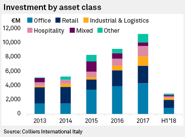 Investors cool on Italian real estate after a red-hot 2017 | S&P
