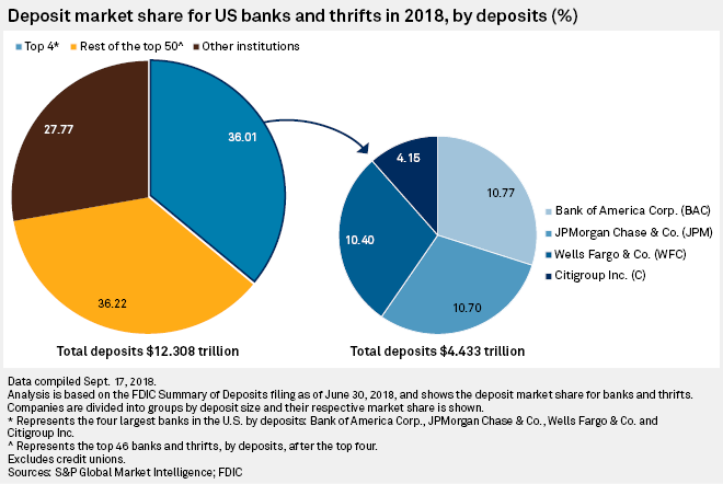 Latest data shows intensifying fight for deposits as online