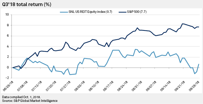 Us Reit Stocks Underperform S P 500 In Q3 18 S P Global Market Intelligence