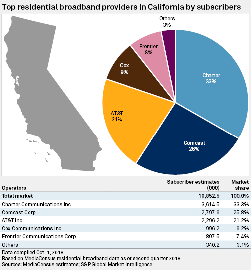 How California's net neutrality could impact cable, wireless