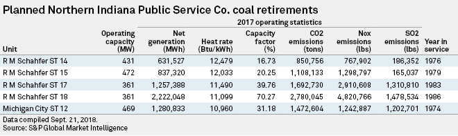 Operating costs at NIPSCO coal plants eyed for retirement
