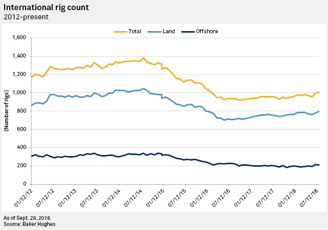 As drillers continued to struggle in Q3, hope rests on