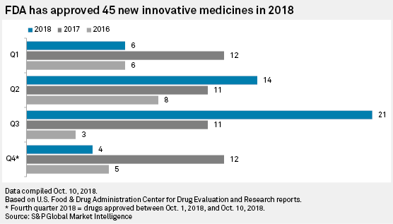 Pricing, patent risks haunt strong Q3, but US FDA approvals