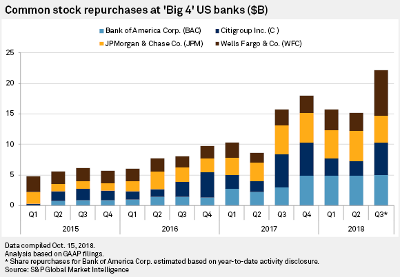 NIM expansion enables big banks' earnings beats in Q3 | S&P