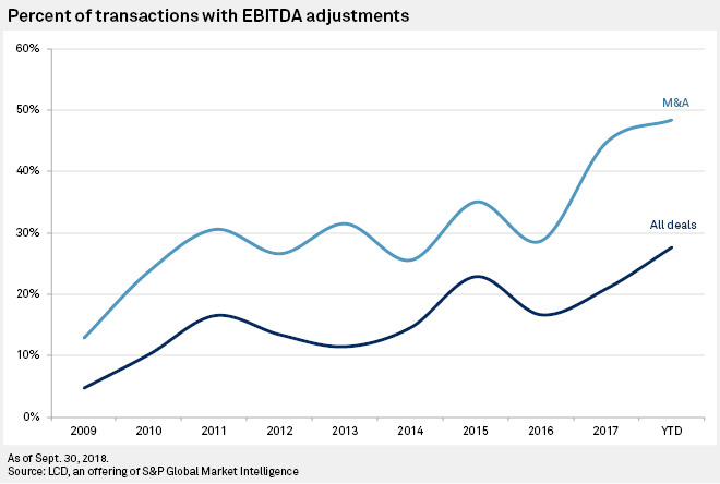 Leveraged Loan Covenants Scrape New Lows As Investors Cede More