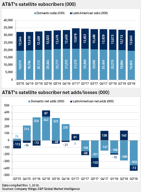 Analysts: DIRECTV bleeding subscribers from 'self-inflicted' wounds
