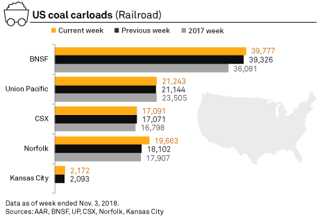 US coal rail traffic up 1 6% in latest week | S&P Global Market