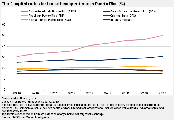 Puerto Rico bank stocks among industry's best performers a