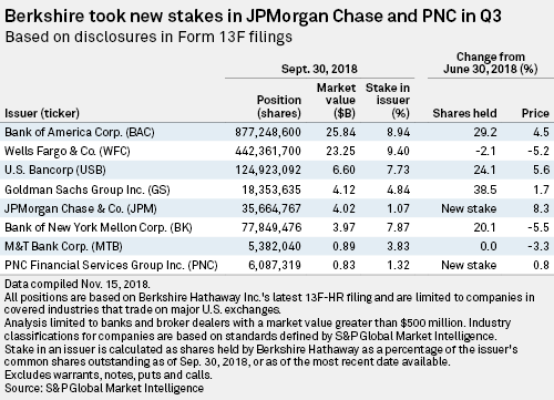 Buffett bets on banking with new JPMorgan, PNC stakes | S&P Global
