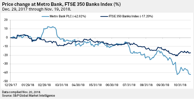 Metro Bank shares keep falling as takeover warning emerges, but fans