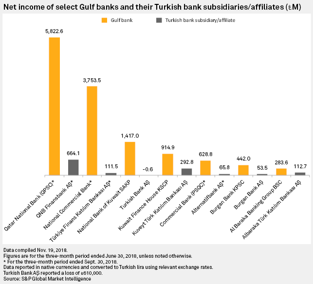 Turkey's fragile economy poses risks to exposed Gulf lenders | S&P