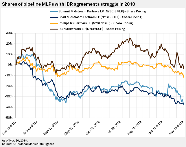 Remaining MLPs face growing calls to ditch 'offensive